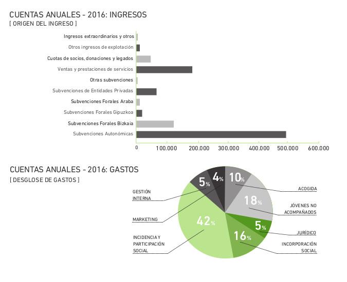 Desglose de gastos, origen del ingreso 2016
